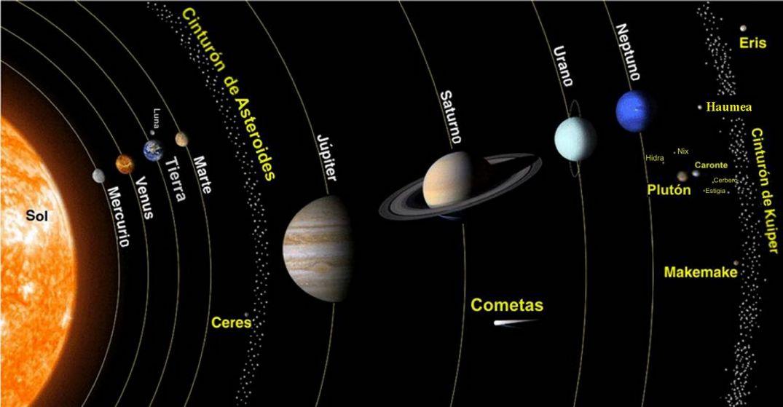 Planetas_del_Sistema_Solar_a_escala