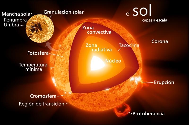 Afiche_del_sol