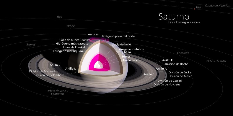 Diagrama_de_Saturno.svg