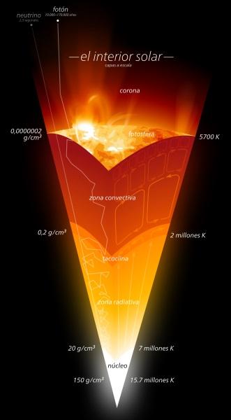 El_interior_solar