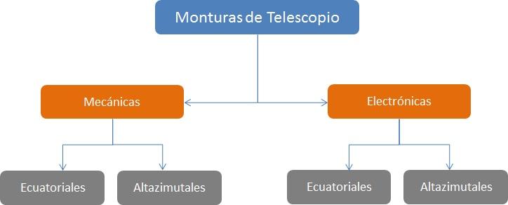 monturas_de_telescopio