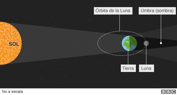superluna_explicacion